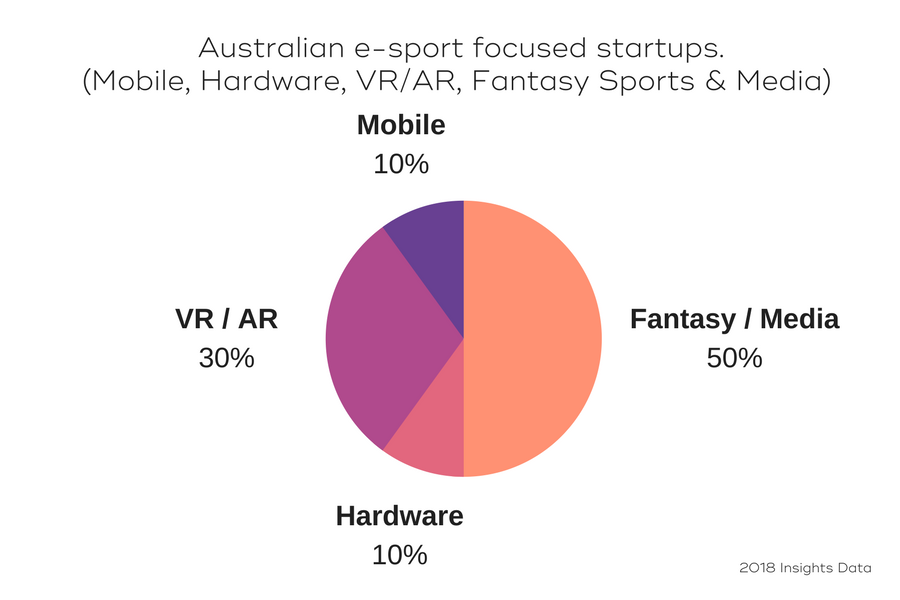 Fantasy gaming and media are the most popular vertical for Australian startups in the wider sportstech space