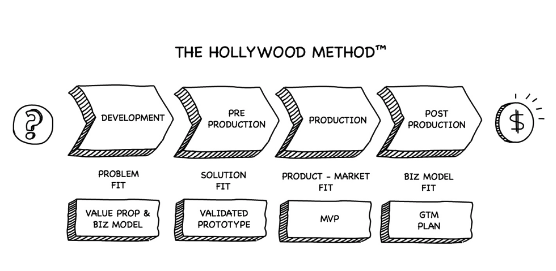hollywood method