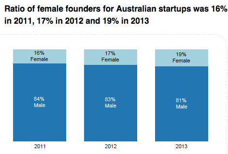 The gender ratio within our startup ecosystem needs to be addressed.