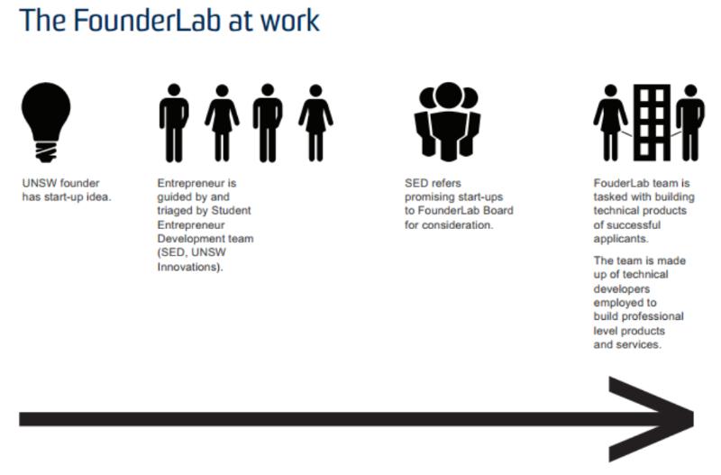 Founder lab 1