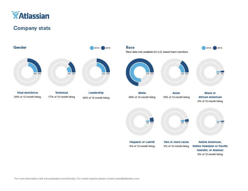 Atlassian-Corp-Diversity-F-1of2