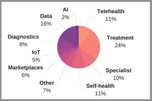 Healthtech Segments