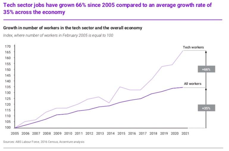 tech sector jobs growth