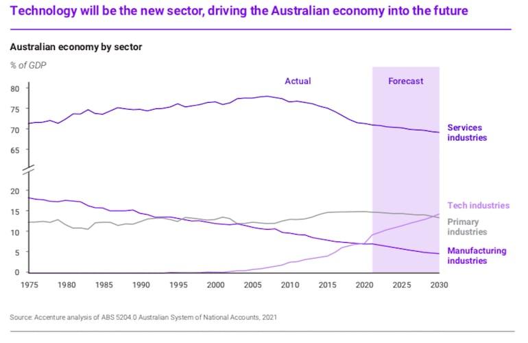 Australian tech sector GDP